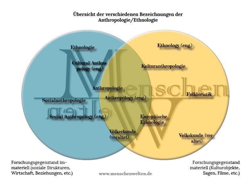 Unterschiede der Fachrichtungen der Anthropologie und Ethnologie